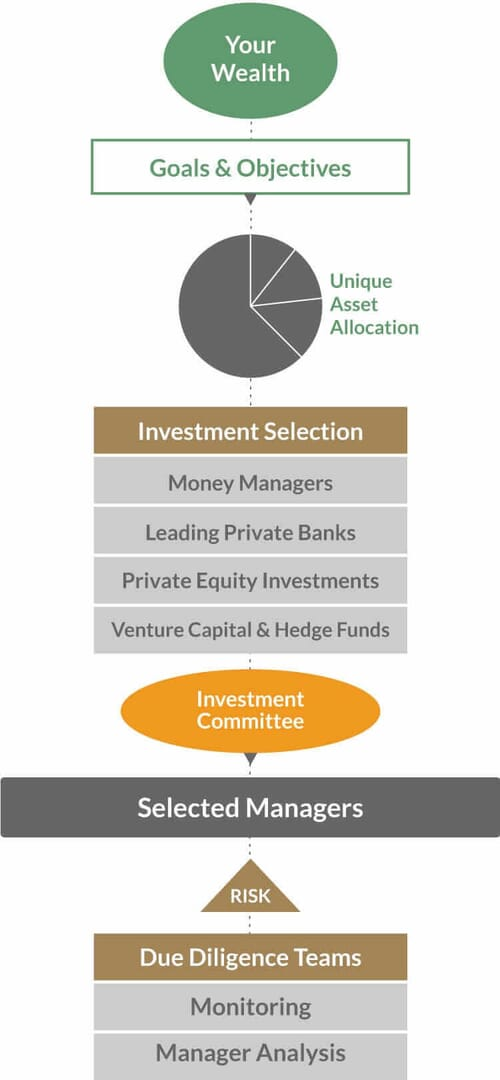 Asset Management Process